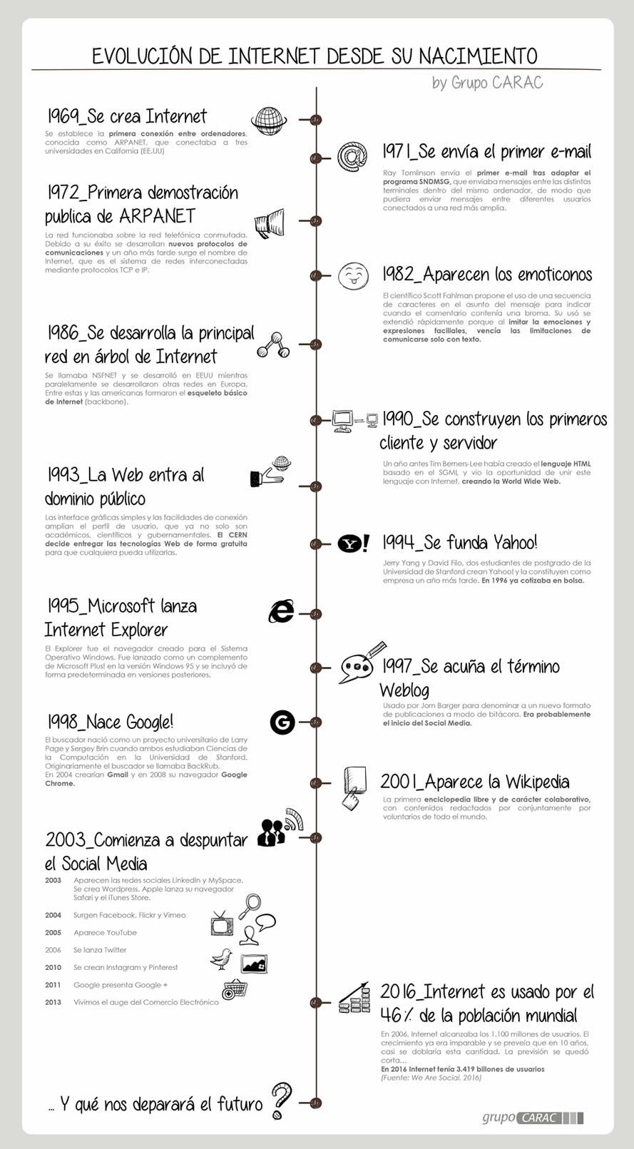 Cronología de la evolución de Internet desde su nacimiento.